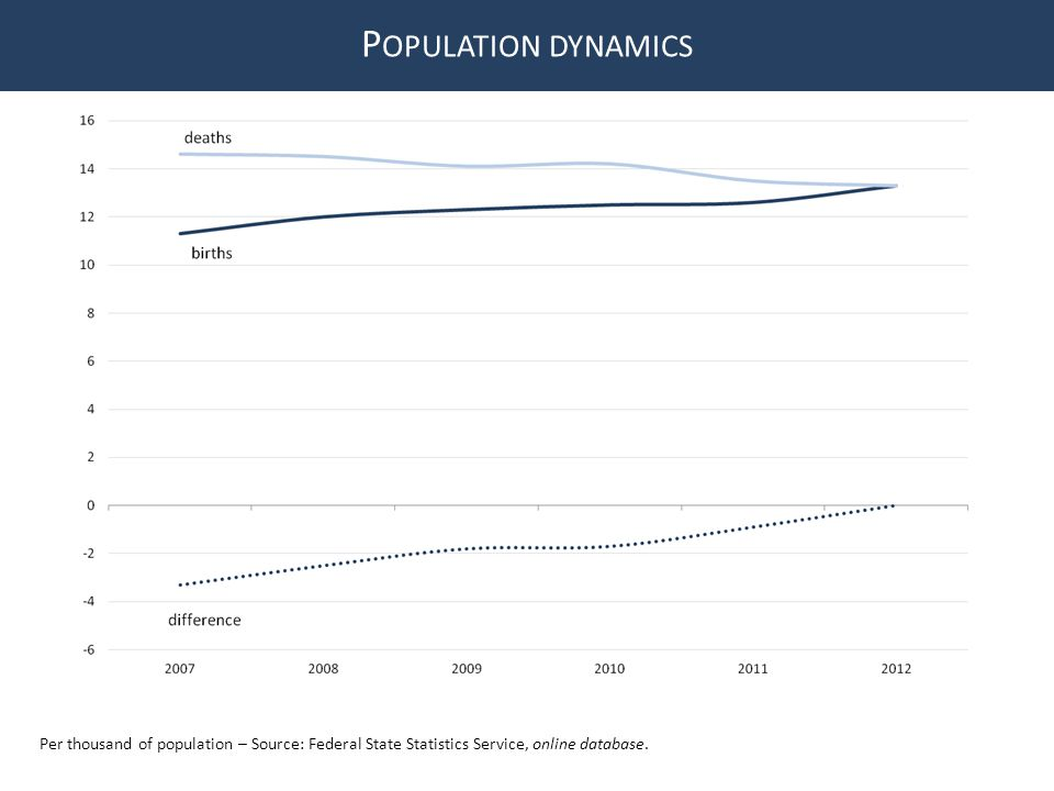 P OPULATION DYNAMICS Per thousand of population – Source: Federal State Statistics Service, online database.