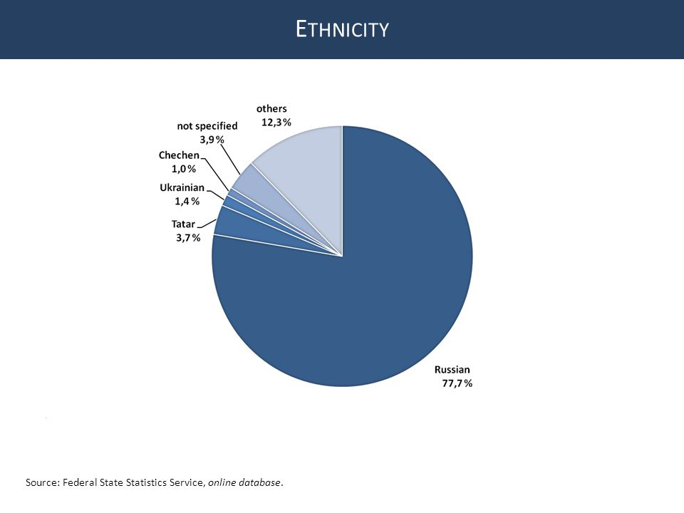 E THNICITY Source: Federal State Statistics Service, online database.