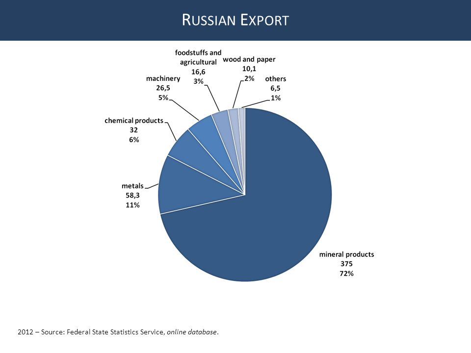 R USSIAN E XPORT 2012 – Source: Federal State Statistics Service, online database.