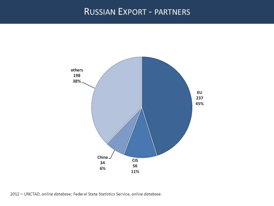 R USSIAN E XPORT - PARTNERS 2012 – UNCTAD, online database; Federal State Statistics Service, online database.