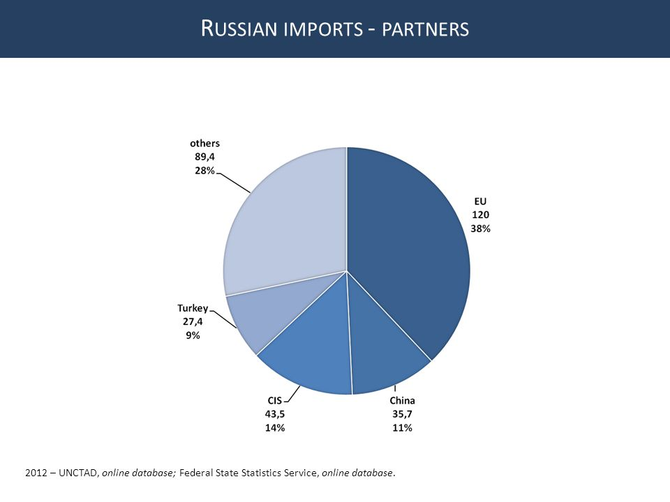 R USSIAN IMPORTS - PARTNERS 2012 – UNCTAD, online database; Federal State Statistics Service, online database.