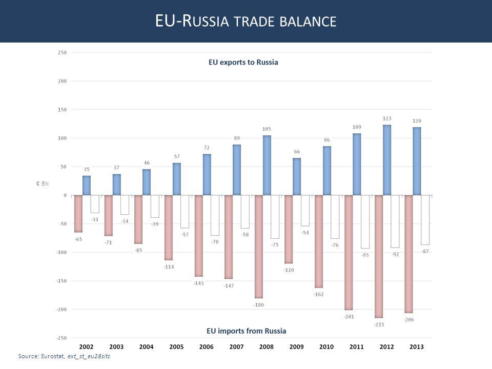 Source: Eurostat, ext_st_eu28sitc B N EU-R USSIA TRADE BALANCE