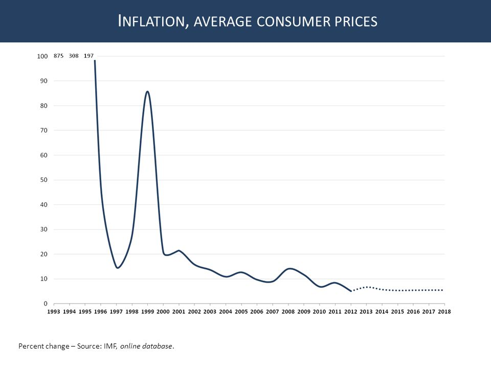 Percent change – Source: IMF, online database. I NFLATION, AVERAGE CONSUMER PRICES