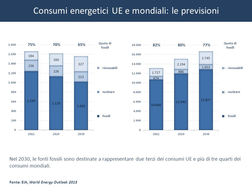 2013 – Fonte: Eurogas, Drop in 2013 EU gas demand emphasises need for swift change.