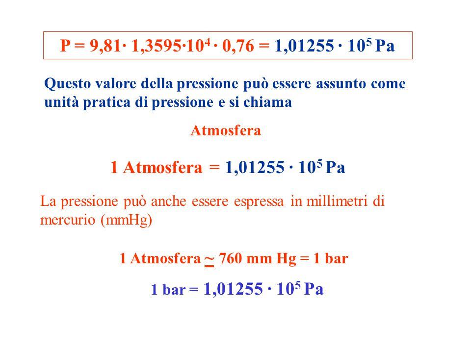 P = 9,81· 1,3595·10 4 · 0,76 = 1,01255 · 10 5 Pa Questo valore della pressione può essere assunto come unità pratica di pressione e si chiama Atmosfer