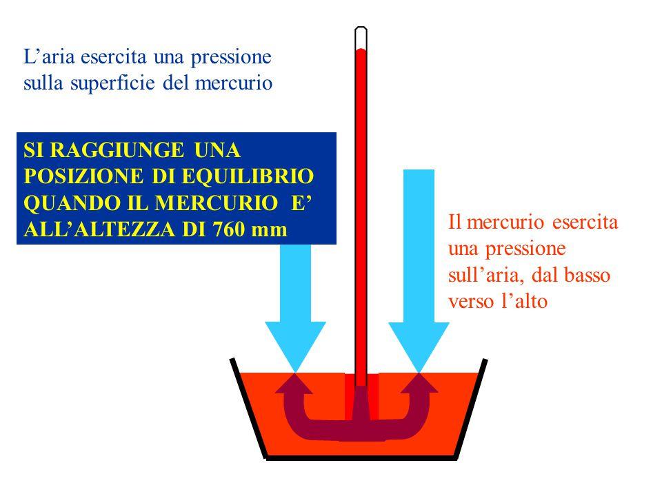 Laria esercita una pressione sulla superficie del mercurio Il mercurio esercita una pressione sullaria, dal basso verso lalto SI RAGGIUNGE UNA POSIZIO