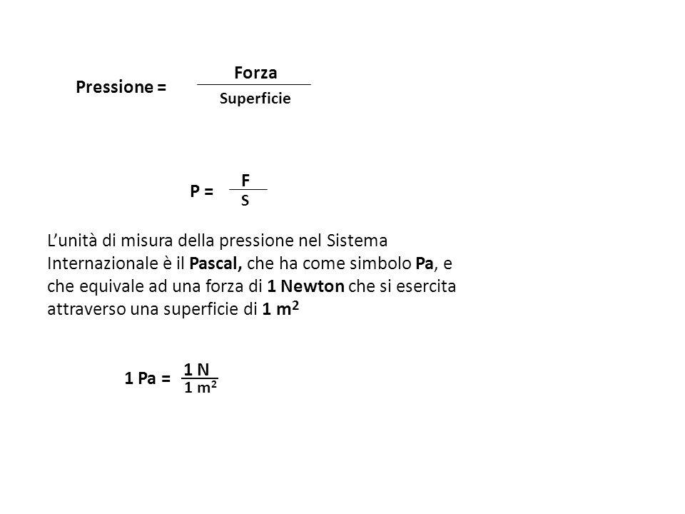 Lunità di misura della pressione nel Sistema Internazionale è il Pascal, che ha come simbolo Pa, e che equivale ad una forza di 1 Newton che si esercita attraverso una superficie di 1 m 2 Pressione = Forza Superficie P = F S 1 Pa = 1 N 1 m 2