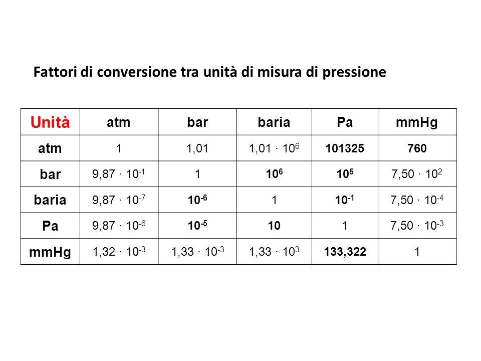 Fattori di conversione tra unità di misura di pressione Unità atmbarbariaPammHg atm 11,011,01 · 10 6 101325760 bar 9,87 · 10 -1 110 6 10 5 7,50 · 10 2 baria 9,87 · 10 -7 10 -6 110 -1 7,50 · 10 -4 Pa 9,87 · 10 -6 10 -5 1017,50 · 10 -3 mmHg 1,32 · 10 -3 1,33 · 10 -3 1,33 · 10 3 133,3221