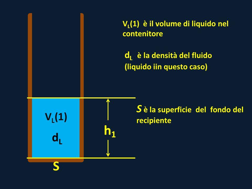dLdL V L (1) V L (1) è il volume di liquido nel contenitore h1h1 S d L è la densità del fluido (liquido iin questo caso) S è la superficie del fondo d