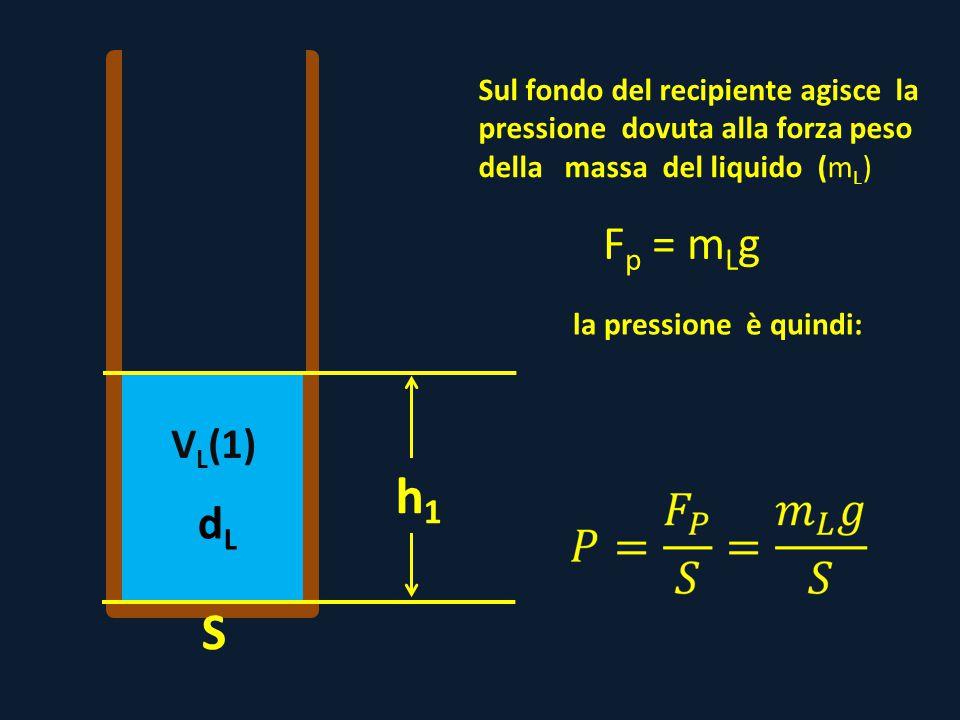dLdL V L (1) Sul fondo del recipiente agisce la pressione dovuta alla forza peso della massa del liquido (mL)(mL) h1h1 S F p = m L g la pressione è qu