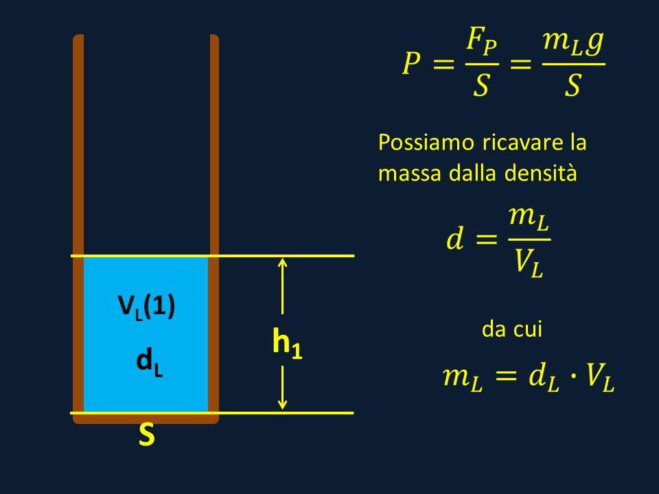 dLdL V L (1) h1h1 S Possiamo ricavare la massa dalla densità da cui
