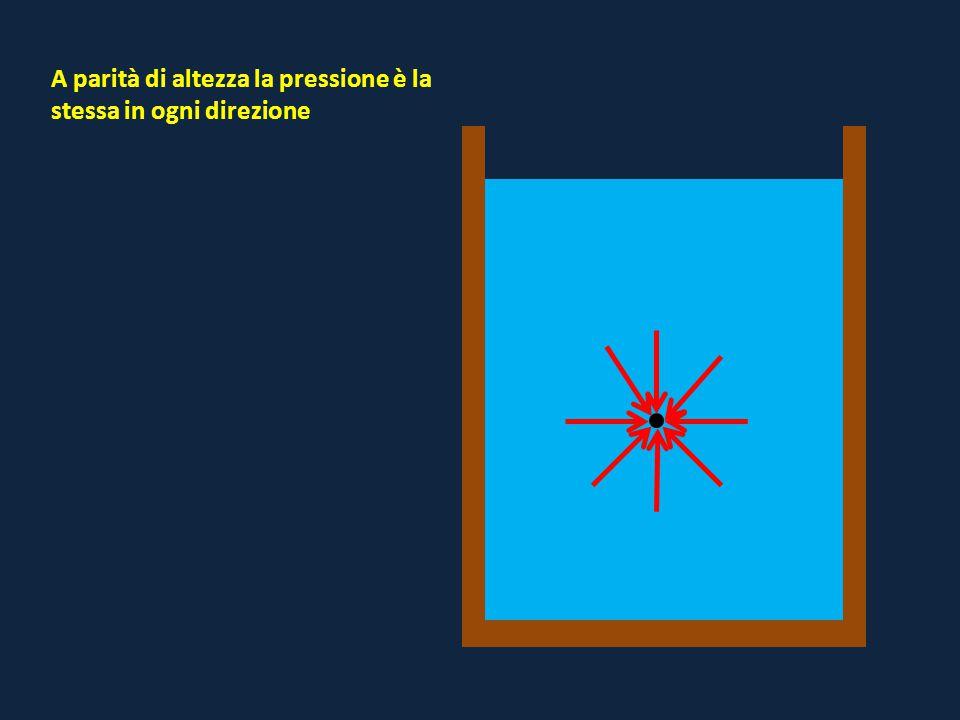 A parità di altezza la pressione è la stessa in ogni direzione