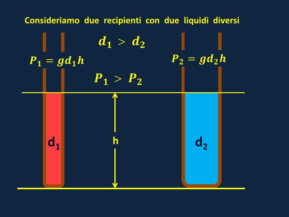 d1d1 d2d2 h Consideriamo due recipienti con due liquidi diversi