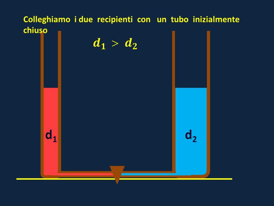 d1d1 d2d2 Colleghiamo i due recipienti con un tubo inizialmente chiuso
