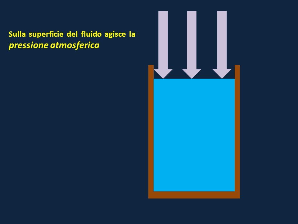 Sulla superficie del fluido agisce la pressione atmosferica