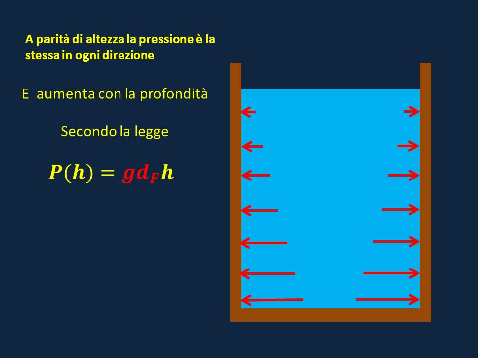 g = accelerazione di gravità d F = densità del fluido P = pressione idrostatica h = profondità h P 0 Tra la pressione P e la profondità h cè una relazione di proporzionalità diretta, cioè Il rapporto tra P e h è costante