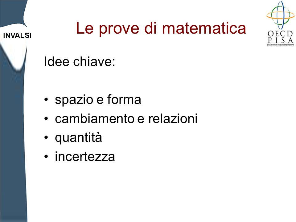 INVALSI Le prove di matematica Idee chiave: spazio e forma cambiamento e relazioni quantità incertezza
