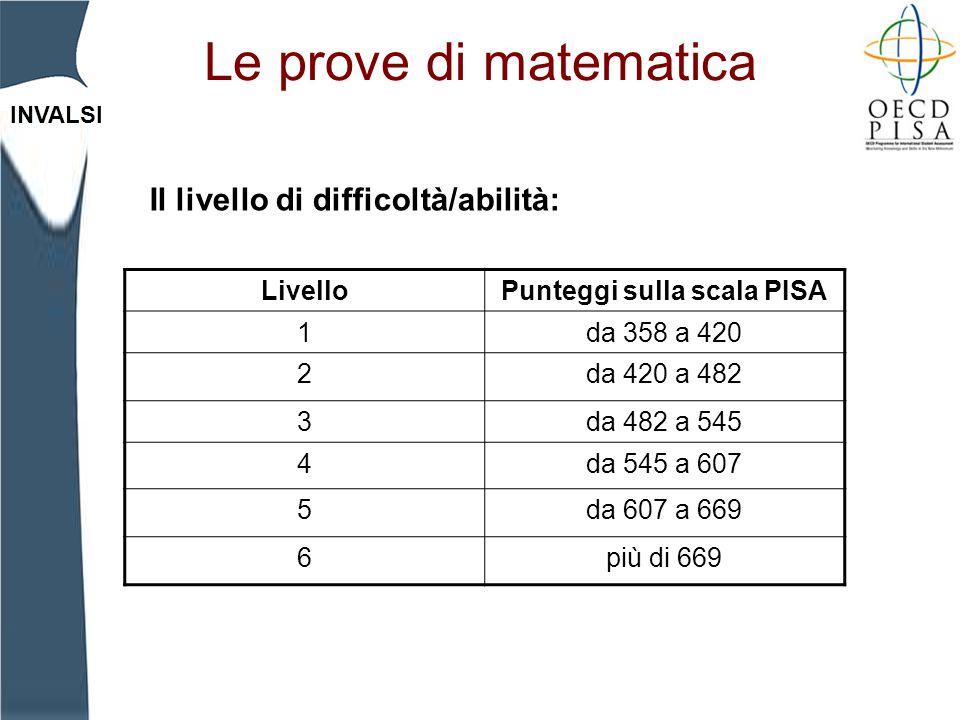 INVALSI Le prove di matematica Il livello di difficoltà/abilità: LivelloPunteggi sulla scala PISA 1da 358 a 420 2da 420 a 482 3da 482 a 545 4da 545 a