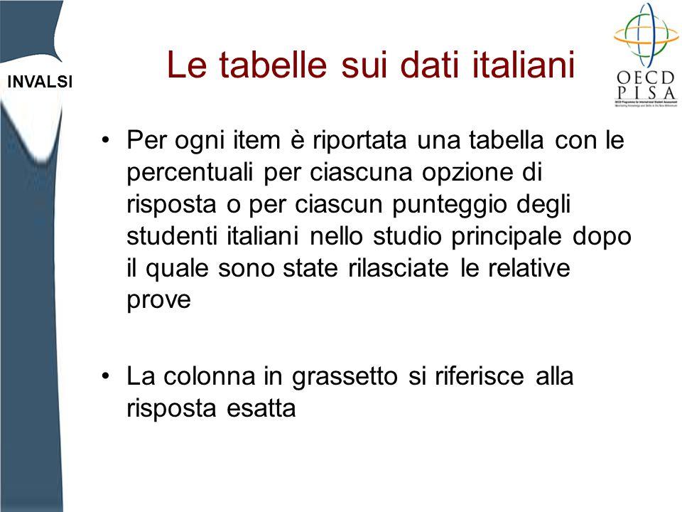 INVALSI Le tabelle sui dati italiani Per ogni item è riportata una tabella con le percentuali per ciascuna opzione di risposta o per ciascun punteggio
