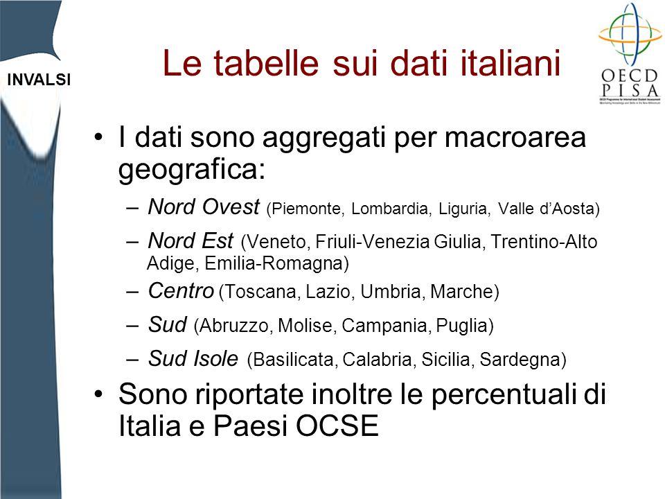 INVALSI Le tabelle sui dati italiani I dati sono aggregati per macroarea geografica: –Nord Ovest (Piemonte, Lombardia, Liguria, Valle dAosta) –Nord Es