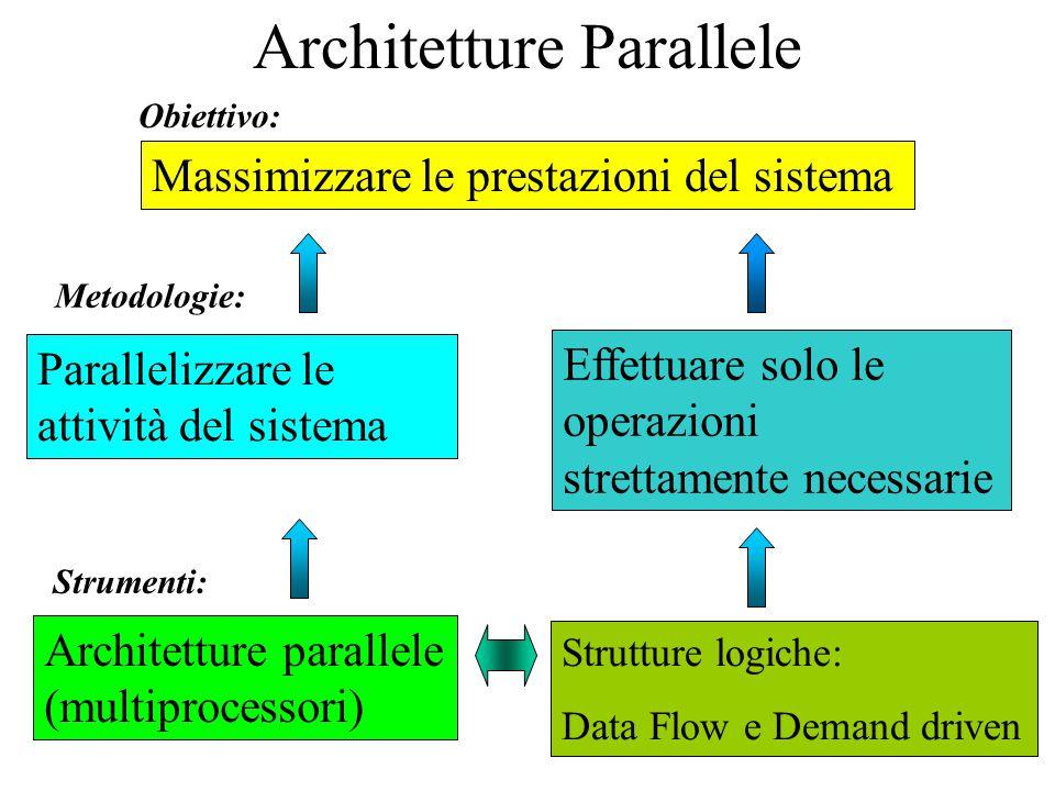 Architetture Parallele Massimizzare le prestazioni del sistema Obiettivo: Metodologie: Parallelizzare le attività del sistema Effettuare solo le opera