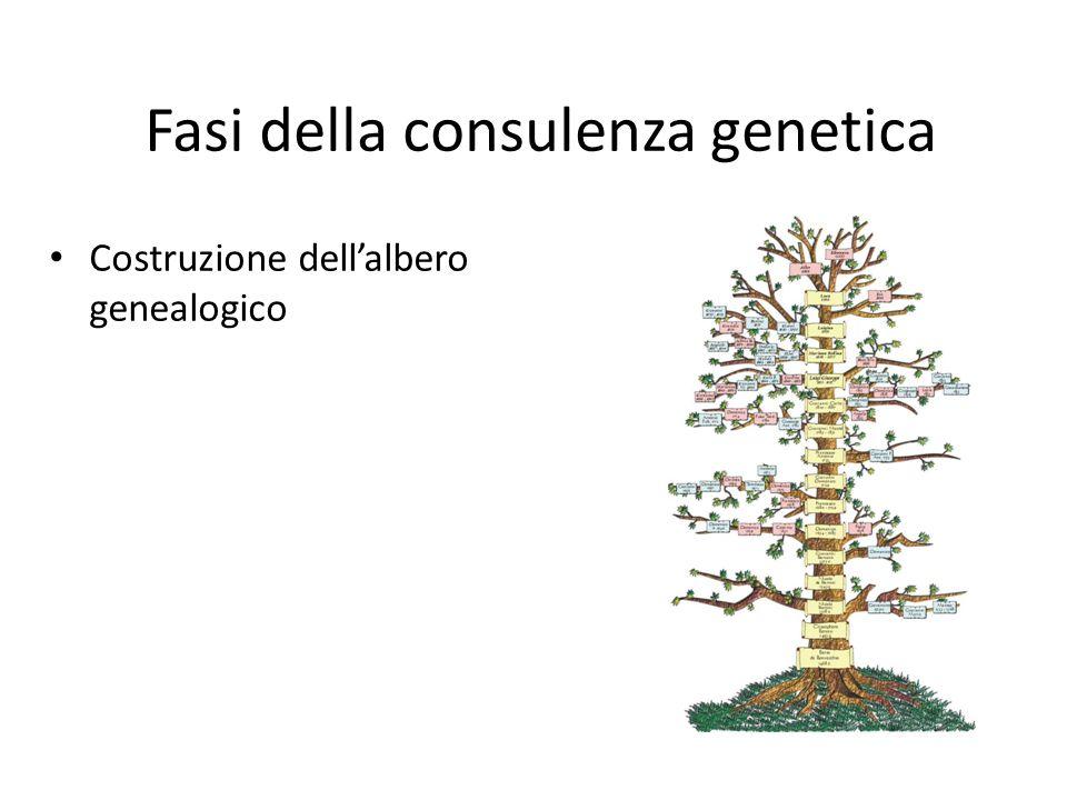 Fasi della consulenza genetica Costruzione dellalbero genealogico