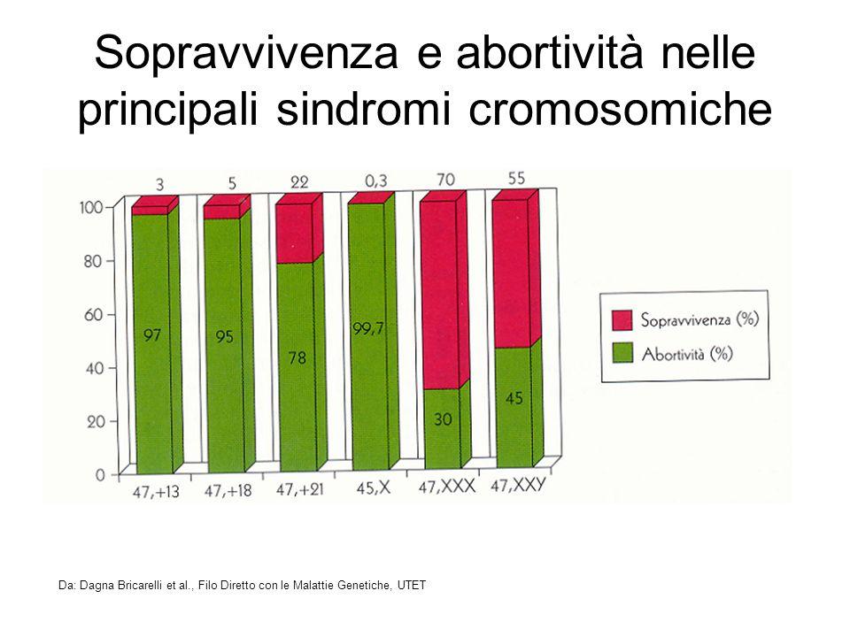 Sopravvivenza e abortività nelle principali sindromi cromosomiche Da: Dagna Bricarelli et al., Filo Diretto con le Malattie Genetiche, UTET
