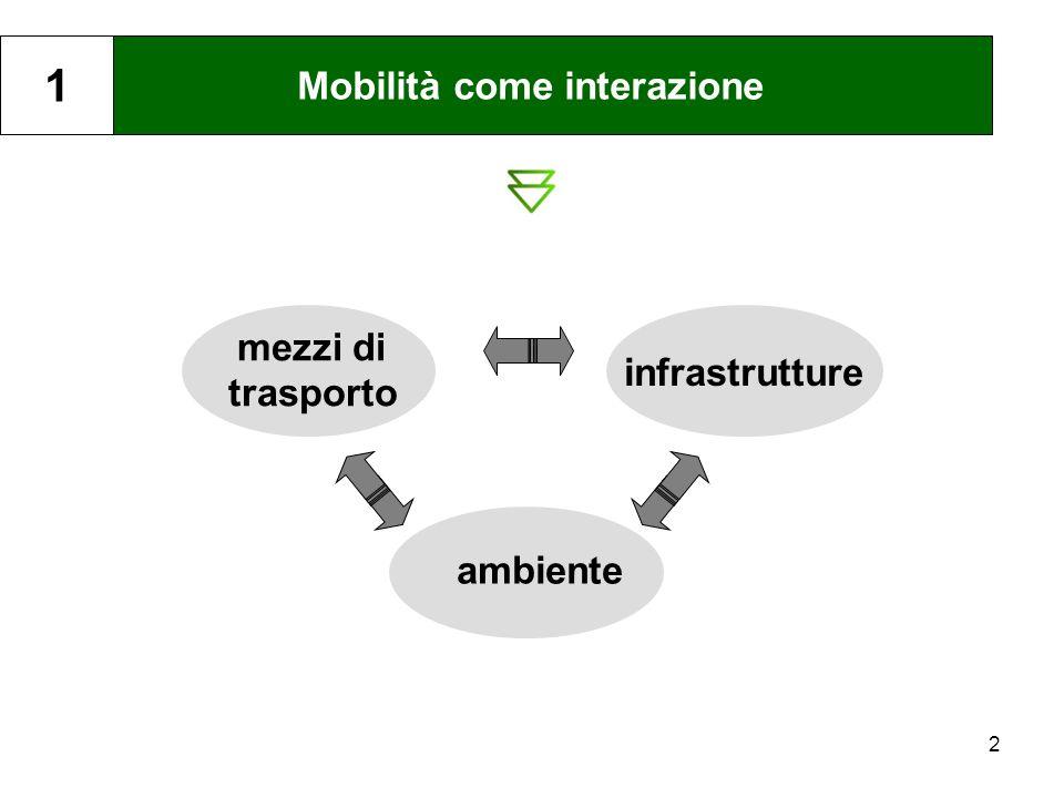 2 Mobilità come interazione 1 mezzi di trasporto ambiente infrastrutture
