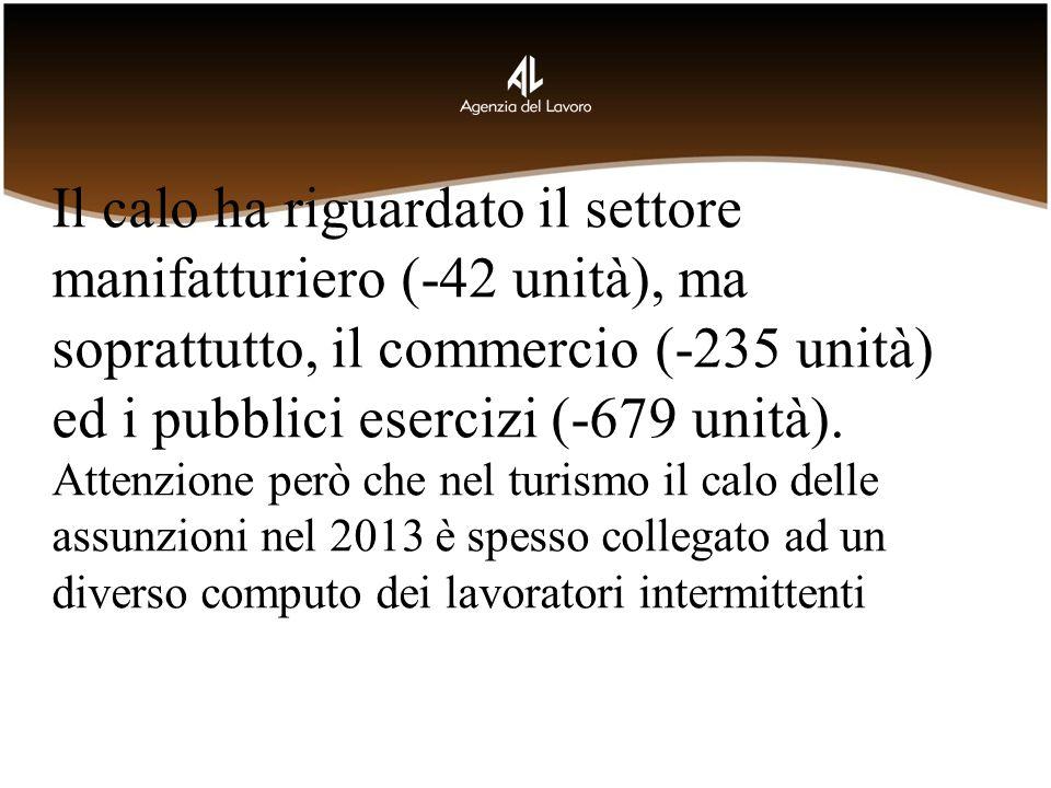 Il calo ha riguardato il settore manifatturiero (-42 unità), ma soprattutto, il commercio (-235 unità) ed i pubblici esercizi (-679 unità).
