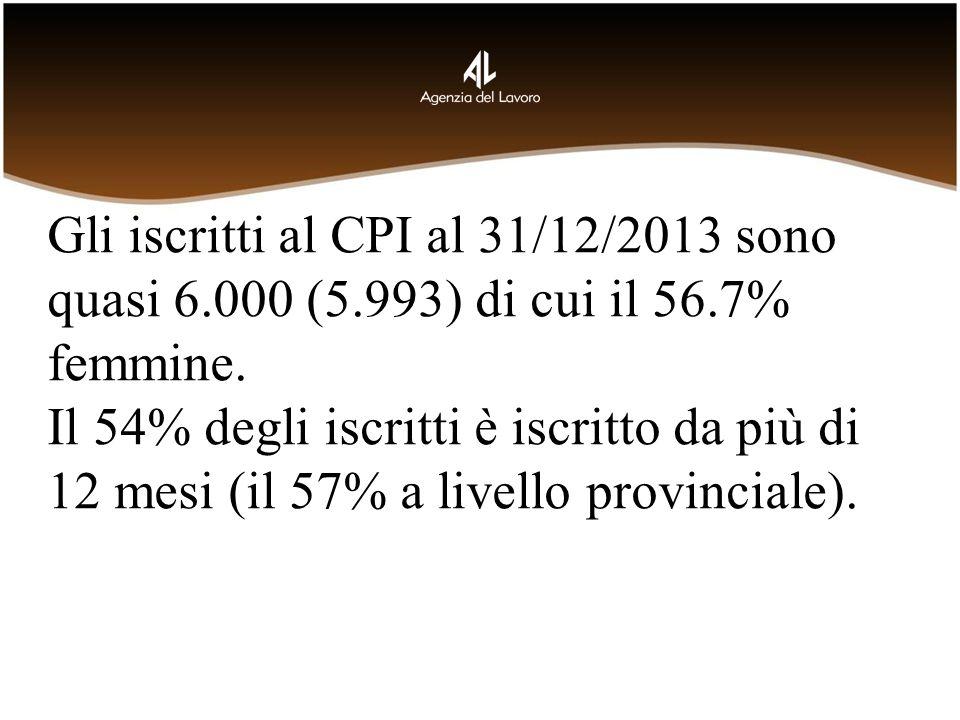 Gli iscritti al CPI al 31/12/2013 sono quasi 6.000 (5.993) di cui il 56.7% femmine. Il 54% degli iscritti è iscritto da più di 12 mesi (il 57% a livel