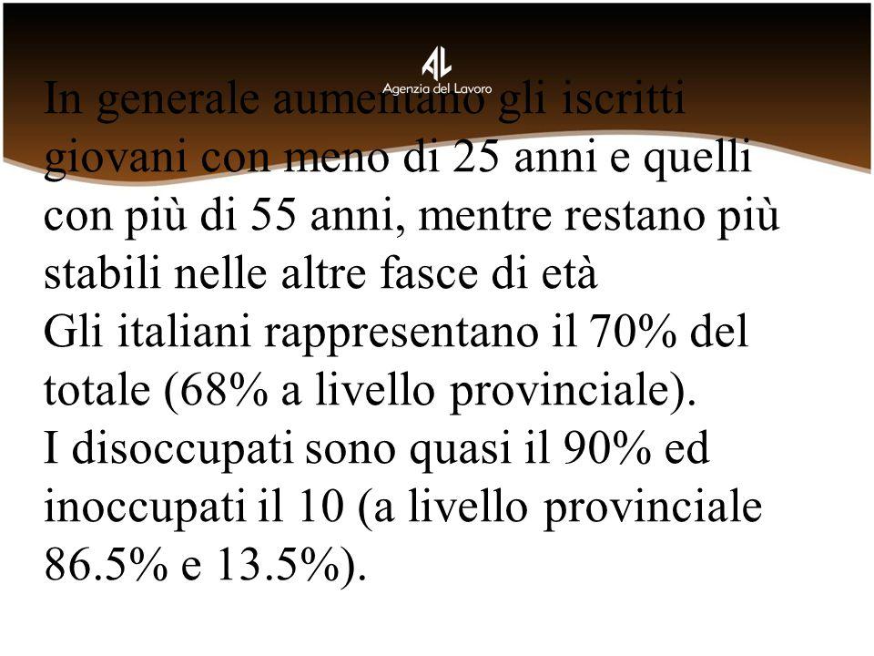 In generale aumentano gli iscritti giovani con meno di 25 anni e quelli con più di 55 anni, mentre restano più stabili nelle altre fasce di età Gli italiani rappresentano il 70% del totale (68% a livello provinciale).