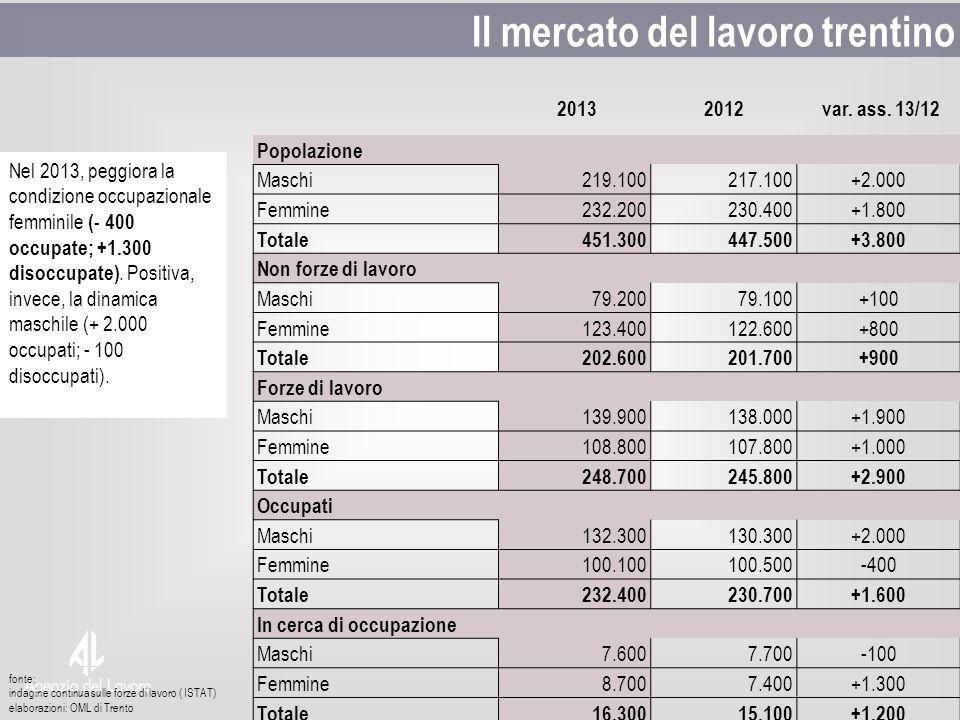 fonte: indagine continua sulle forze di lavoro ( ISTAT) elaborazioni: OML di Trento Il mercato del lavoro trentino 20132012 var. ass. 13/12 Popolazion