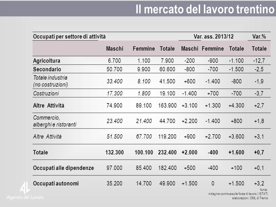 fonte: indagine continua sulle forze di lavoro ( ISTAT) elaborazioni: OML di Trento Il mercato del lavoro trentino Occupati per settore di attività Var.
