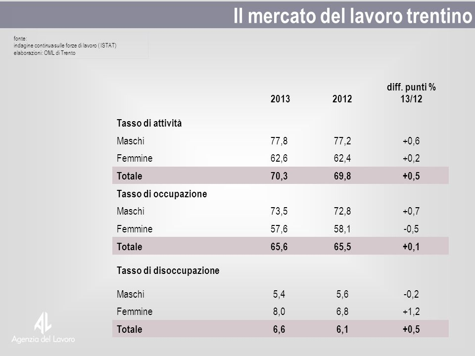 fonte: indagine continua sulle forze di lavoro ( ISTAT) elaborazioni: OML di Trento Il mercato del lavoro trentino 20132012 diff. punti % 13/12 Tasso