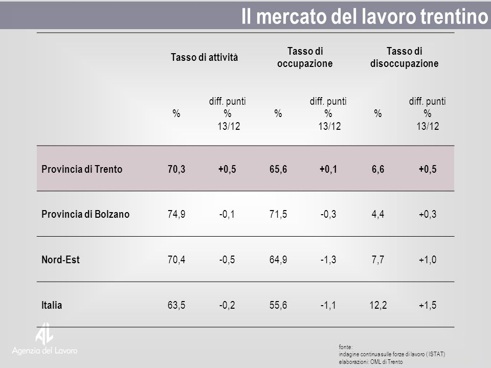 fonte: indagine continua sulle forze di lavoro ( ISTAT) elaborazioni: OML di Trento Il mercato del lavoro trentino Tasso di attività Tasso di occupazione Tasso di disoccupazione % diff.