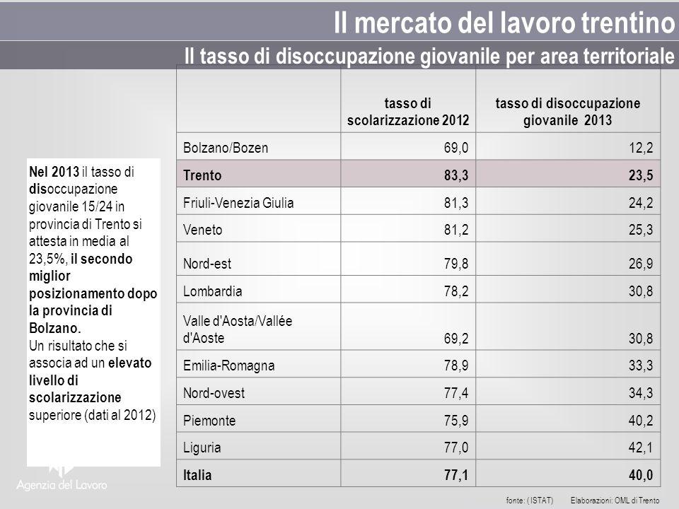 Nel 2013 il tasso di dis occupazione giovanile 15/24 in provincia di Trento si attesta in media al 23,5%, il secondo miglior posizionamento dopo la provincia di Bolzano.