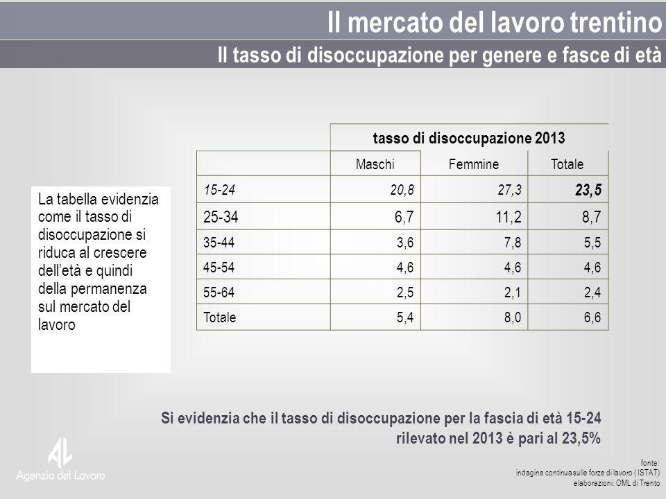 La tabella evidenzia come il tasso di disoccupazione si riduca al crescere delletà e quindi della permanenza sul mercato del lavoro fonte: indagine co