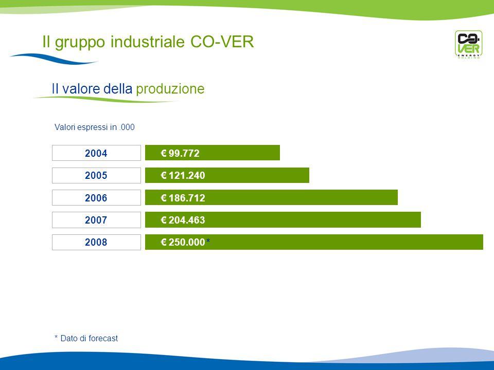 Il gruppo industriale CO-VER Il valore della produzione 99.772 2004 121.240 2005 186.712 2006 Valori espressi in.000 204.463 2007 * Dato di forecast 250.000 * 2008
