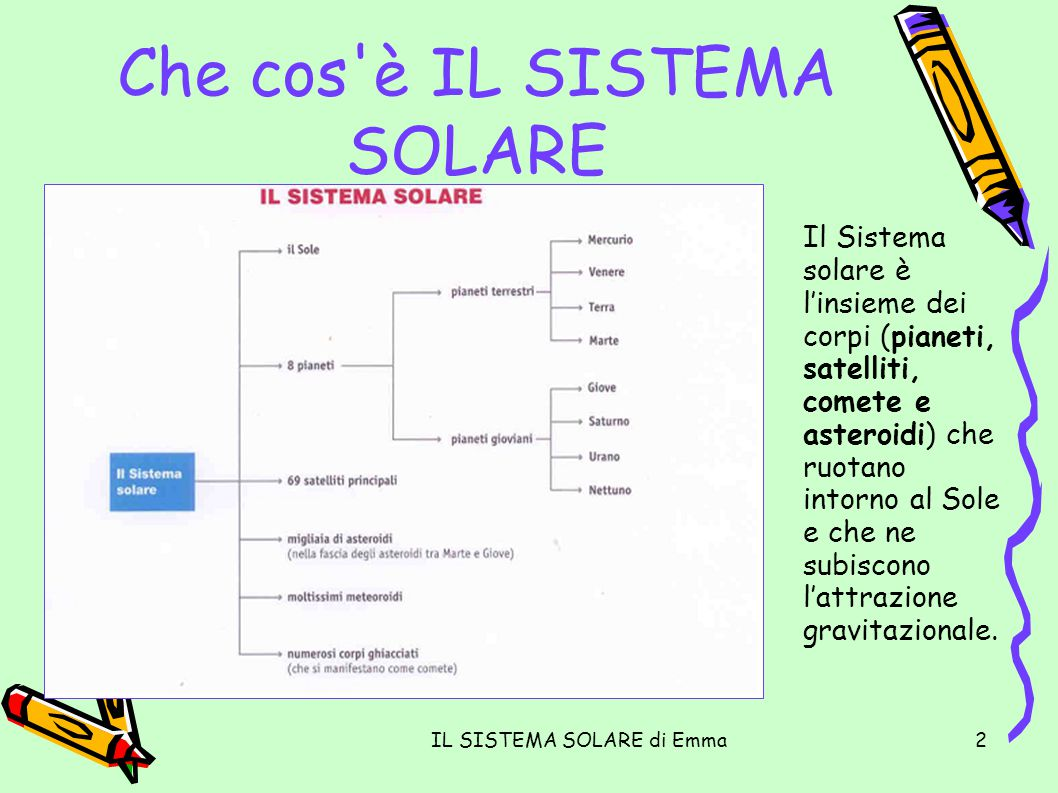 IL SISTEMA SOLARE di Emma2 Che cos'è IL SISTEMA SOLARE Il Sistema solare è linsieme dei corpi (pianeti, satelliti, comete e asteroidi) che ruotano int