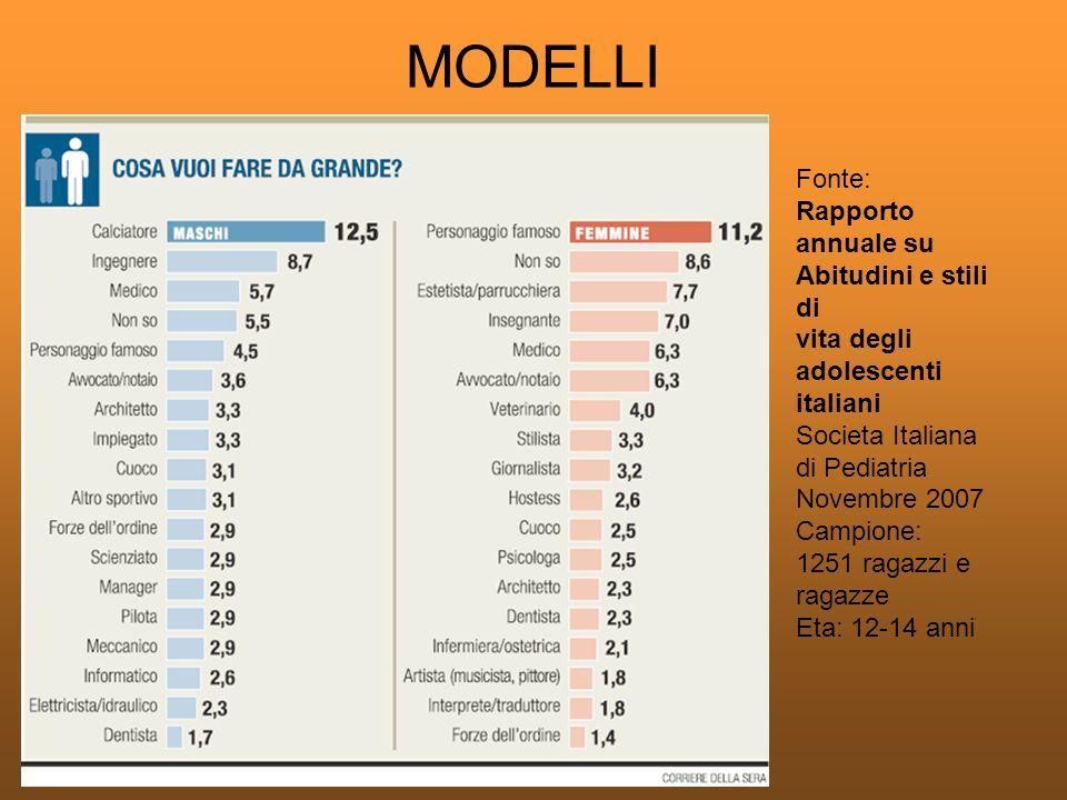 Fonte: Rapporto annuale su Abitudini e stili di vita degli adolescenti italiani Societa Italiana di Pediatria Novembre 2007 Campione: 1251 ragazzi e r