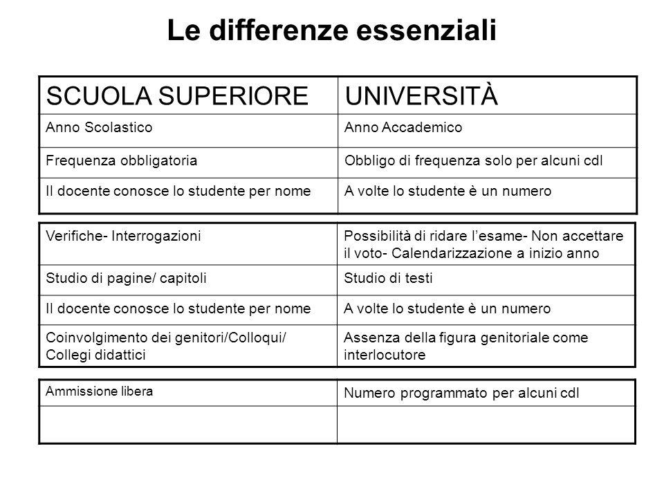 TVI (test valutazione iniziale) ECONOMIA -informatica (4 moduli ECDL base) -lingua inglese (livello B1) - matematica -ECDL START o ECDL BASE - B1 INGEGNERIA -Chimica -Fisica -matematica / GIURISPRUDENZA OPERATORE GIURIDICO -Padronanza Lingua italiana -Conoscenze storiche e cultura generale -Competenze logico argomentative / LETTERE -Padronanza Lingua italiana -Letteratura italiana -Storia/ Cultura generale / SCIENZE DELLEDUCAZIONE - Storia - Filosofia - Pedagogia - Psicologia / LINGUE SCIENZE DELLA COMUNICAZIONE -Lingua straniera (a scelta tra inglese, francese,spagnolo, tedesco) -Lingua italiana -Lingua Inglese - Lingua italiana NESSUNA CERTIFICAZIONE ESONERA DAL SOSTENIMENTO DEL TVI