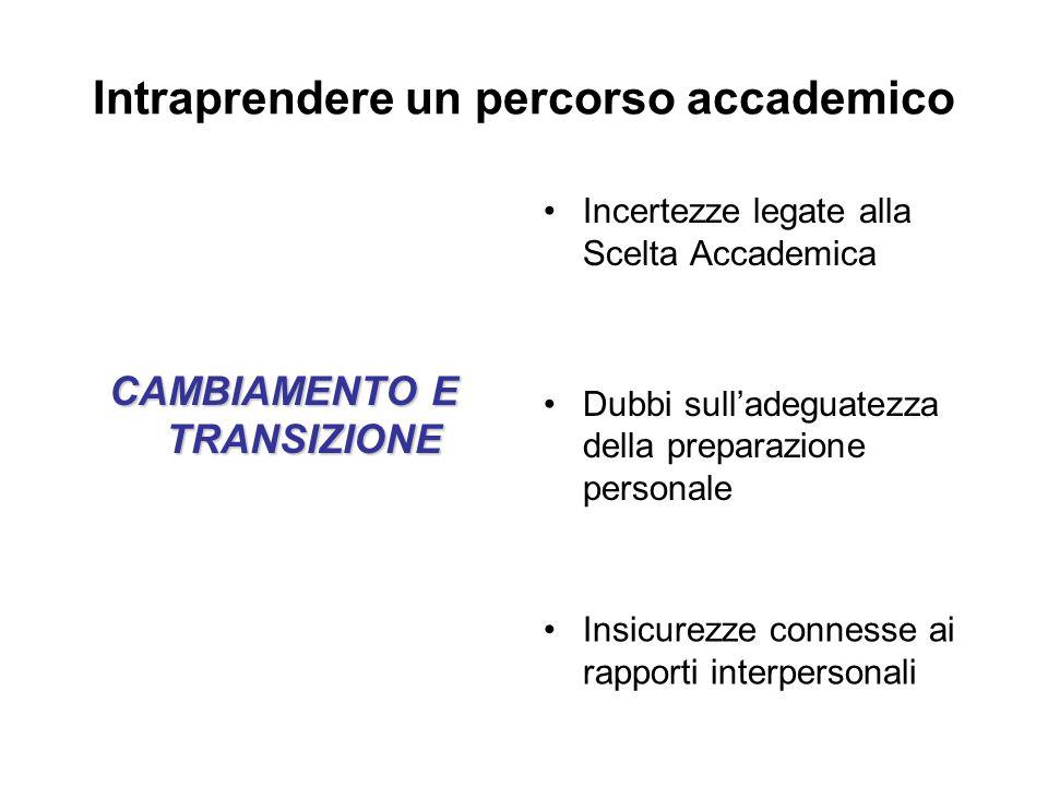 Intraprendere un percorso accademico CAMBIAMENTO E TRANSIZIONE Incertezze legate alla Scelta Accademica Dubbi sulladeguatezza della preparazione perso