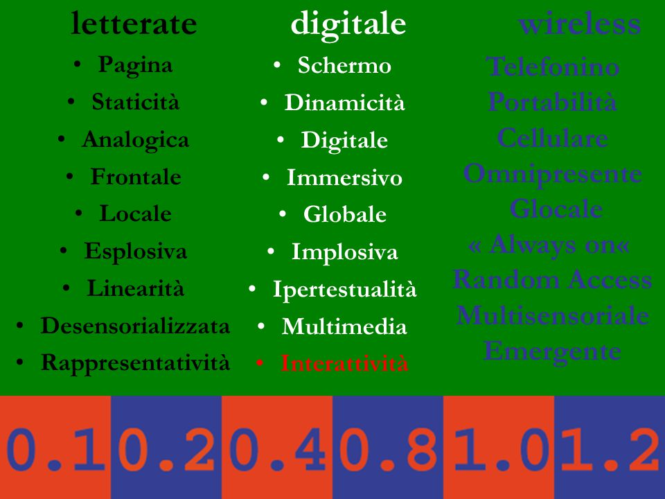 letterate digitale wireless Pagina Staticità Analogica Frontale Locale Esplosiva Linearità Desensorializzata Rappresentatività Schermo Dinamicità Digitale Immersivo Globale Implosiva Ipertestualità Multimedia Interattività Telefonino Portabilità Cellulare Omnipresente Glocale « Always on« Random Access Multisensoriale Emergente
