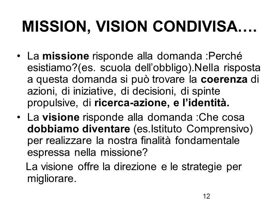 12 MISSION, VISION CONDIVISA…. La missione risponde alla domanda :Perché esistiamo?(es. scuola dellobbligo).Nella risposta a questa domanda si può tro