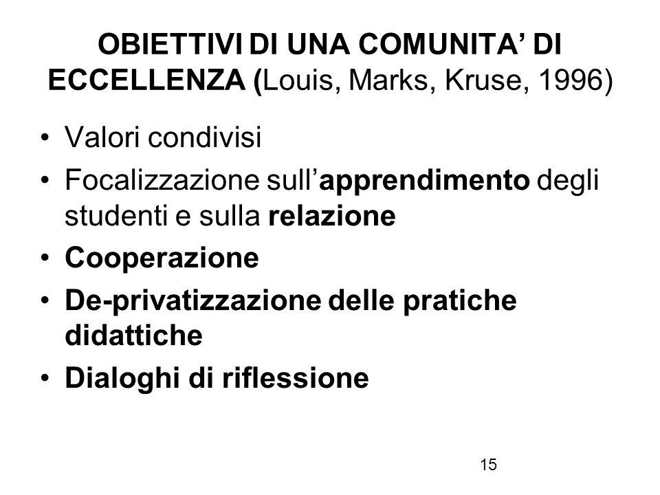 15 OBIETTIVI DI UNA COMUNITA DI ECCELLENZA (Louis, Marks, Kruse, 1996) Valori condivisi Focalizzazione sullapprendimento degli studenti e sulla relazi