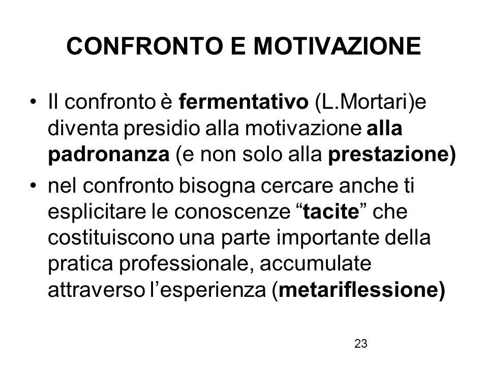 23 CONFRONTO E MOTIVAZIONE Il confronto è fermentativo (L.Mortari)e diventa presidio alla motivazione alla padronanza (e non solo alla prestazione) ne