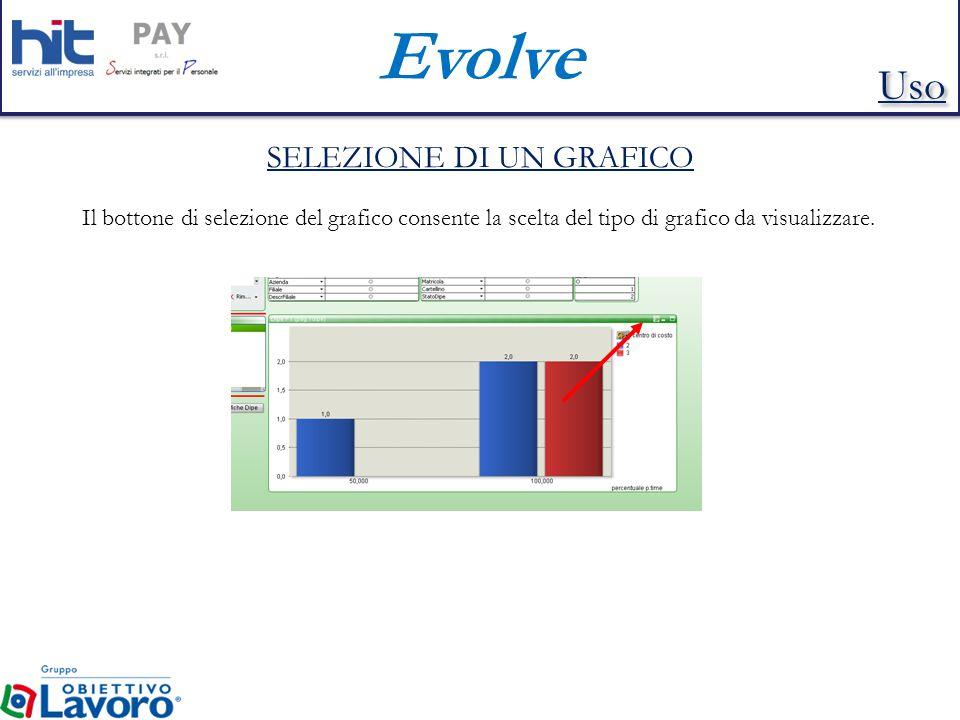 Evolve SELEZIONE DI UN GRAFICO Il bottone di selezione del grafico consente la scelta del tipo di grafico da visualizzare.