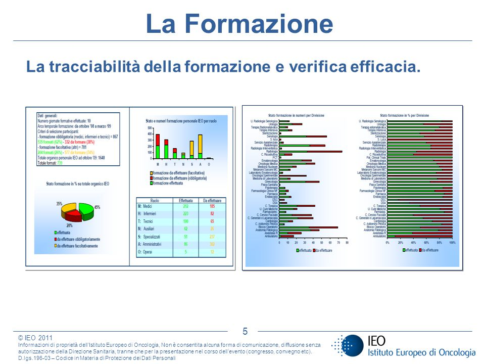 La tracciabilità della formazione e verifica efficacia. 5 La Formazione © IEO 2011 Informazioni di proprietà dellIstituto Europeo di Oncologia, Non è