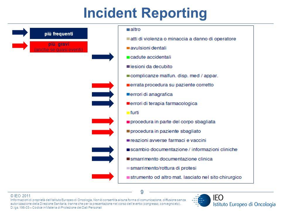 10 Incident Reporting © IEO 2011 Informazioni di proprietà dellIstituto Europeo di Oncologia, Non è consentita alcuna forma di comunicazione, diffusione senza autorizzazione della Direzione Sanitaria, tranne che per la presentazione nel corso dellevento (congresso, convegno etc).