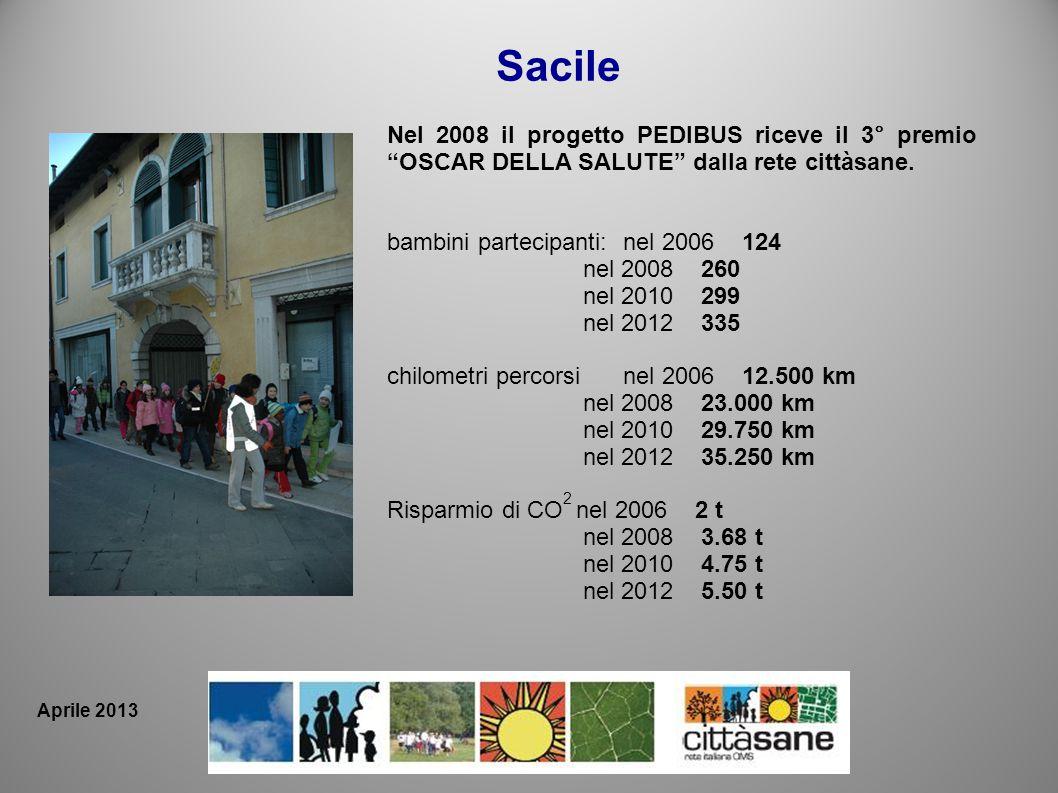 Sacile Nel 2008 il progetto PEDIBUS riceve il 3° premio OSCAR DELLA SALUTE dalla rete cittàsane. bambini partecipanti:nel 2006 124 nel 2008 260 nel 20